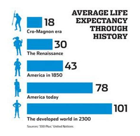 average expectancy of a average expectancy