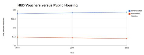 public housing program the ann arbor chronicle round 3 fy 2014 housing commission