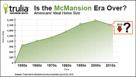 average house square footage is the era of american mcmansions over smart cities dive