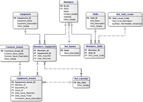 database tutorial questions and answers data model for emergency services volunteers