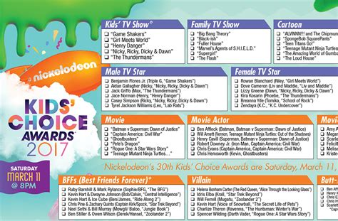 kca 2011 vote nickelodeon kids choice awards nominee 2017 kids choice awards printable ballot the gold