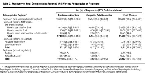 anticoagulation  pregnant women  mechanical heart valves  systematic review