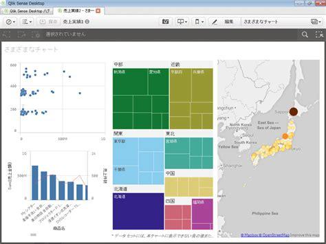 qlik sense tutorial building an app qlik senseでの基本的なアプリケーション作成 qlikview training