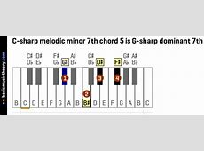 basicmusictheory.com: C-sharp melodic minor 7th chords G Sharp Minor Piano Chord
