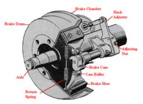 Service Brake System Cdl When Checking The Free Play Of Manual Slack Adjusters On S