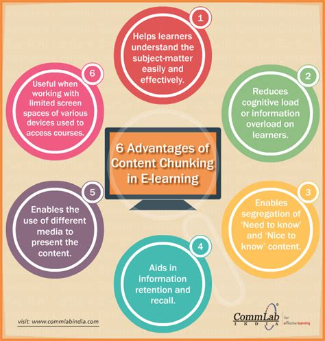 how does e learning benefit the learner an infographic 6 advantages of content chunking in e learning an