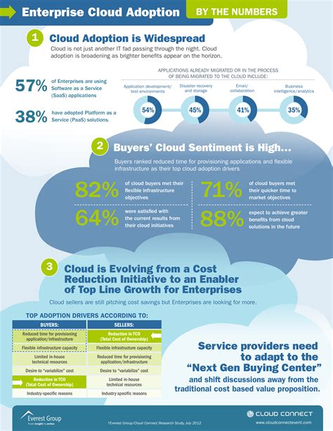 cloud computing infographic key drivers behind increasing cloud adoption