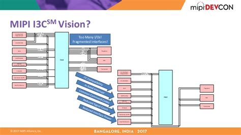 mipi layout guidelines mipi devcon bangalore 2017 a developer s guide to mipi