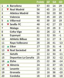 la liga table without messi and ronaldo s goals