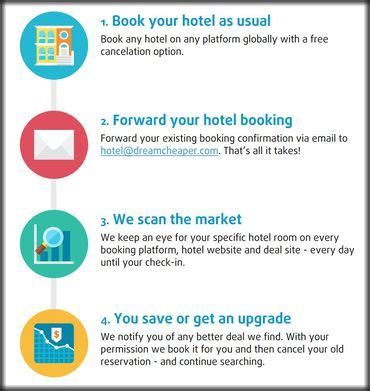 get a discount on your hotel after you book cnet