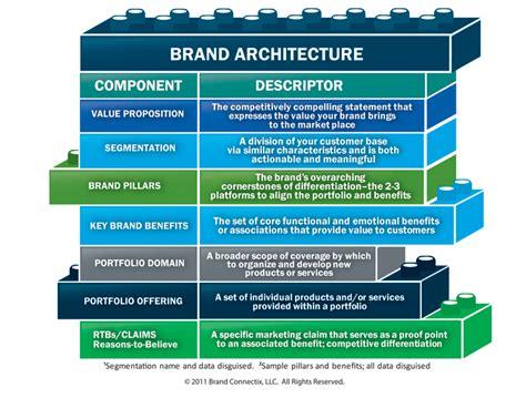 brand development process template brand development services brand architecture brand