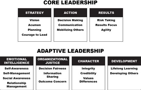 leadership skill list new research shows top 4 flaws of leaders leadership