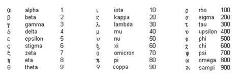 lettere greche matematica grecia
