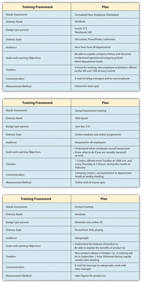 New Employee Training Plan Template Inquire Before Your Hire Forensics Pinterest Flats New Employee Plan Template