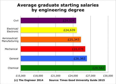 myth  engineering  pay  engineer