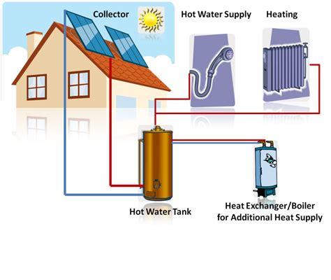domestic use of solar energy solar energy