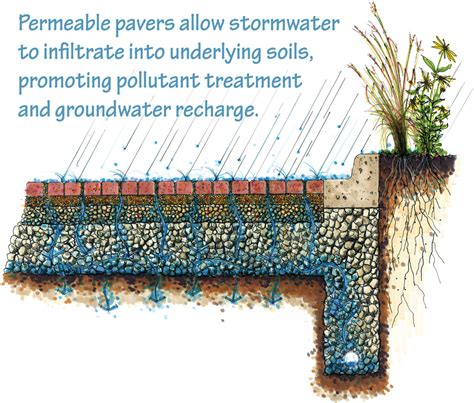 permeable pavers tip of the mitt watershed council