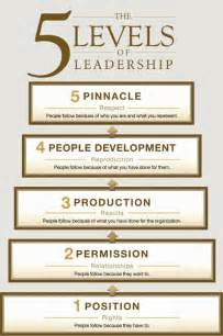 the five levels of leadership by john maxwell stelios