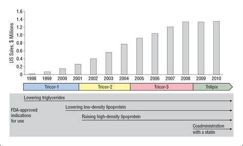 Abbott Laboratories Mba Internships by Avoidance Of Generic Competition By Abbott Laboratories