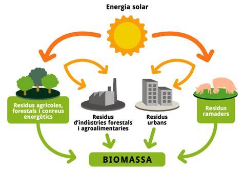 cadenas de papel viento y sol inspiring blog teknologi biomassa sang primadona bangsa