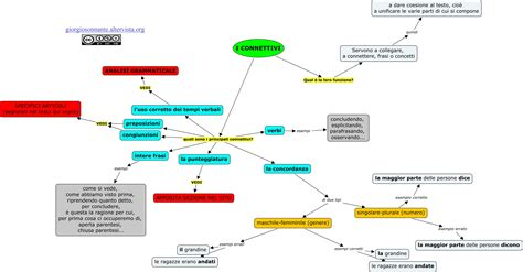 analisi testo argomentativo i connettivi scrittura