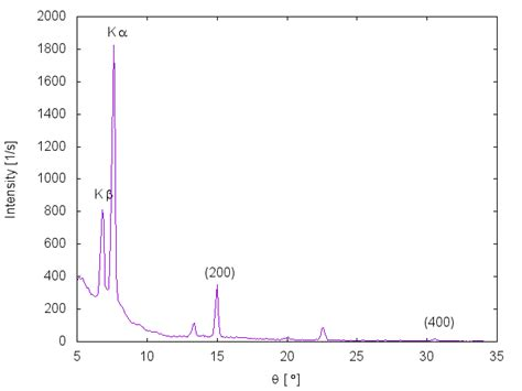 x ray diffraction pattern for nacl x ray crystallography x ray diffraction difference
