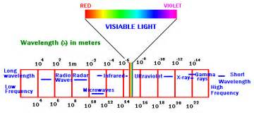 what are the frequency and wavelength ranges of visible light visible spectrum chemistry tutorvista