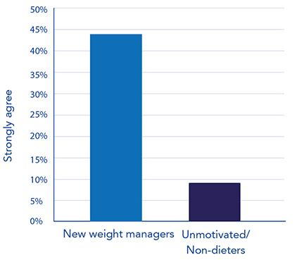 weight management vacancies chart 1 carbery