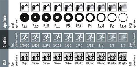 exposure stops in photography a beginner s guide iso aperture shutter speed a cheat sheet for