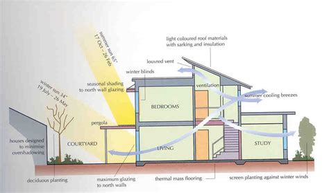 passive solar home design plans money saving tips for green building mapawatt