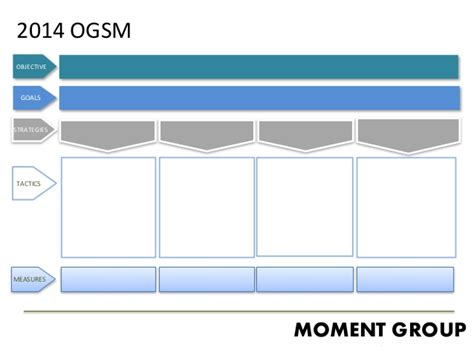 ogsm operations department