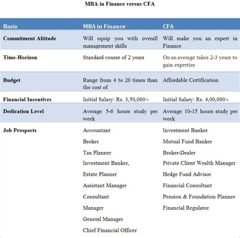 Mba Loan Comparison by Mba In Finance Vs Cfa A Detailed Comparison
