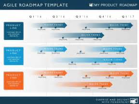 Product Roadmap Template Powerpoint by Four Phase Agile Product Strategy Timeline Roadmapping