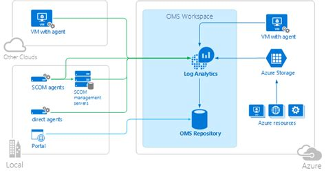 azure automation using the arm model an in depth guide to automation with azure resource manager books architectuur operations management suite oms