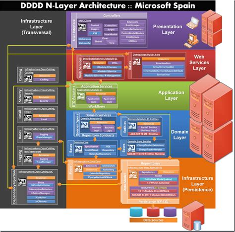 microsoft diagram great diagram about our ddd nlayered net 4 0 architecture