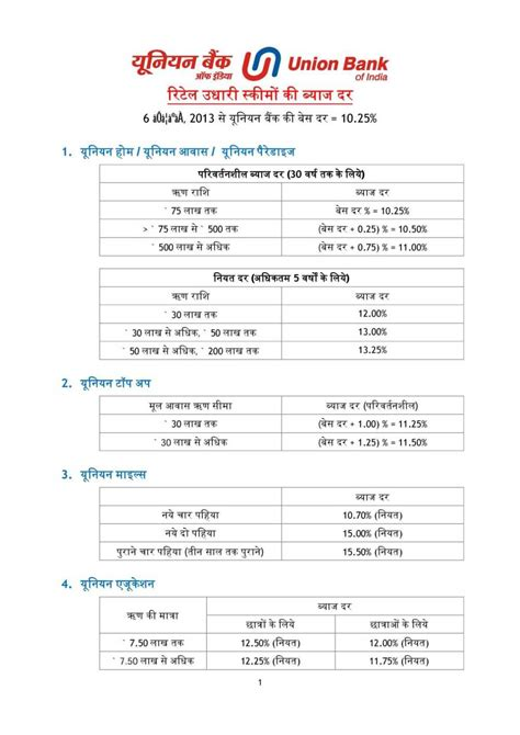 union bank housing loan interest rate 2018 2019 studychacha view single post union bank of india personal loan eligibility