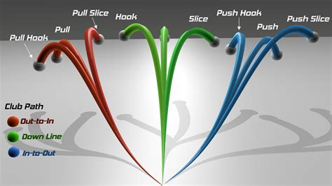 how to remove slice from golf swing what is a slice what is a hook what is a slice what is a