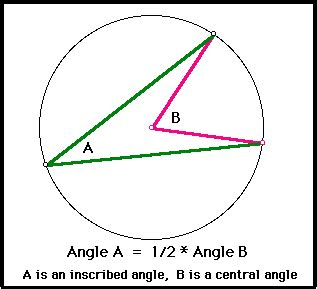 angle of circle conic section circle