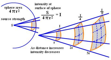 Light Intensity Equation inverse square formula formulas tutorvista