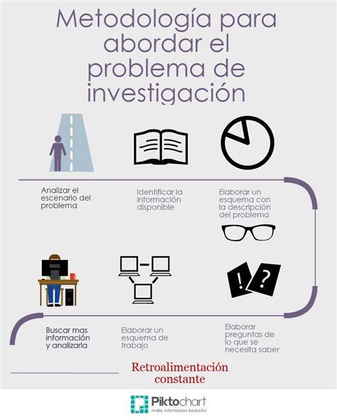 preguntas de investigacion metodologia metodolog 237 a de la investigaci 243 n tema 5 proyecto de