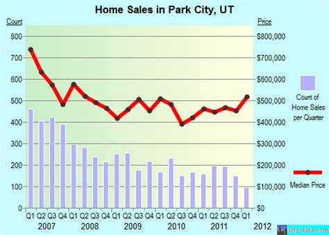real estate in park city july 2012