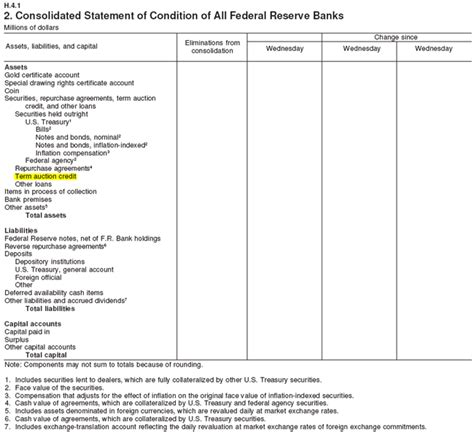 Letter Of Credit Balance Sheet Frb Frequently Asked Questions Revised January 12 2009