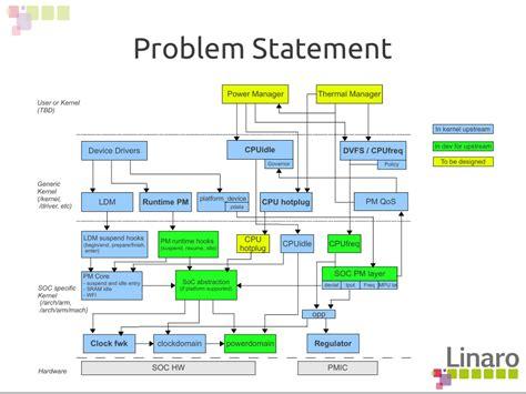 diagram manager linux power management diagram lwn net