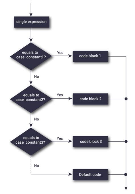 flowchart of switch statement in c c switch statement