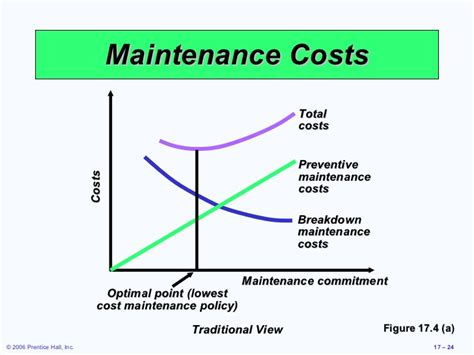 service cost 17 maintenance and reliability