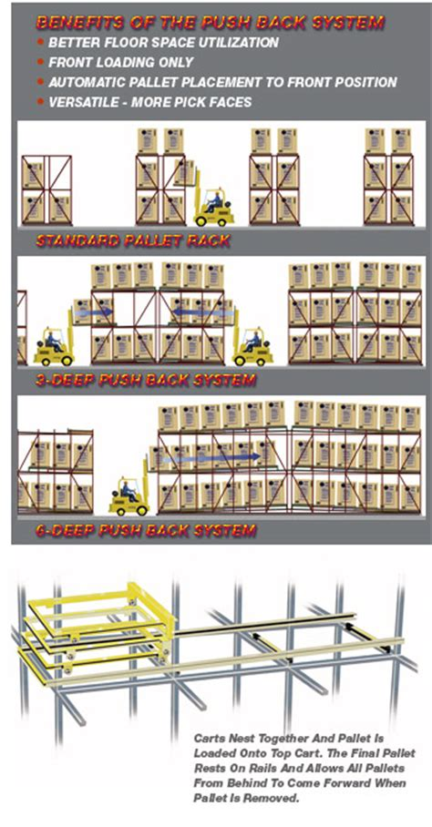 Rack Works by Push Back Rack System Benefits