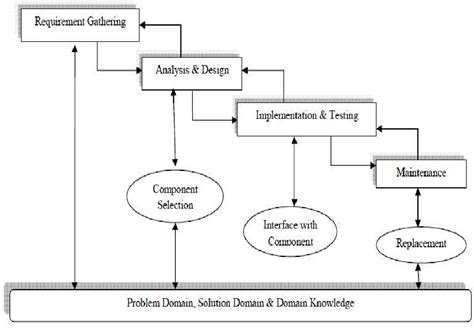 pattern based software engineering component selection for component based software engineering