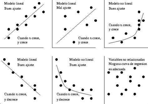 metodo de minimos cuadrados ejemplos resueltos encuentra aqu 237 informaci 243 n de regresi 243 n lineal simple para
