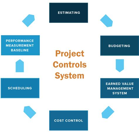 Project Controller by Project Controls Allied Companies