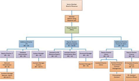 organogram larmis